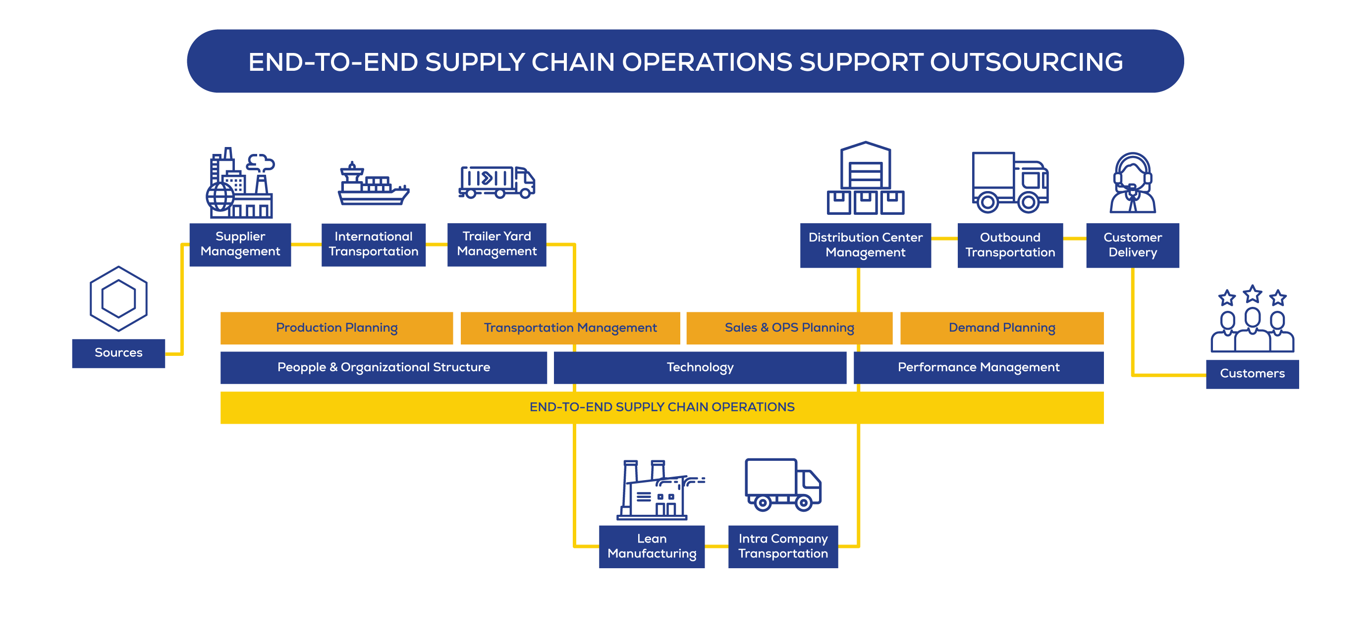 End to end supply chain process flow graphics
